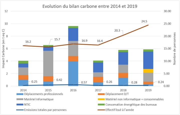 Bc 2019 Evolution Depuis 2014