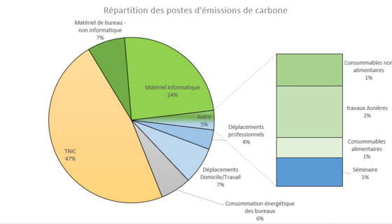 Répartition des impacts par poste d'émissions