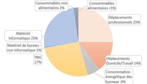 Répartition des émissions de carbone