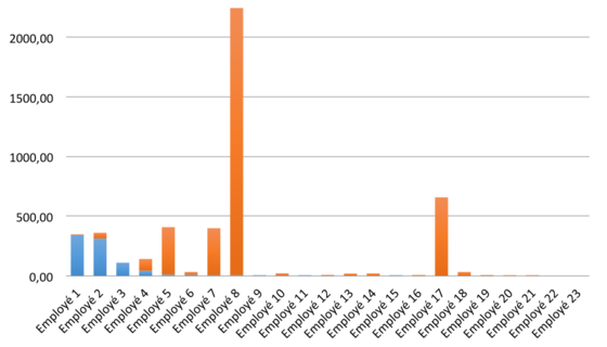 Bilan des émissions de Carbone de chaque employé (kg eq c)