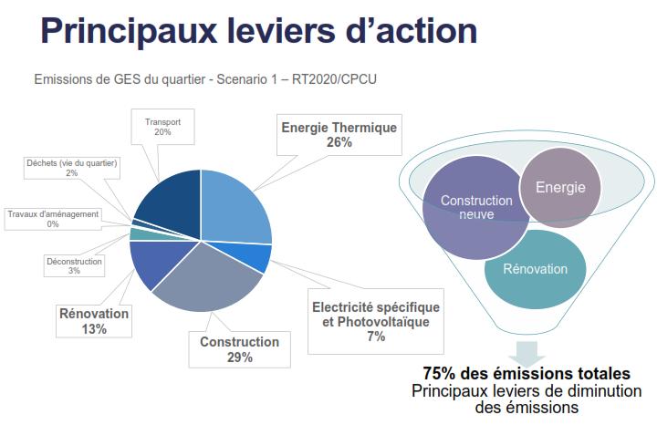 Principaux leviers d'action (ZAC Saint-Vincent-de-Paul)