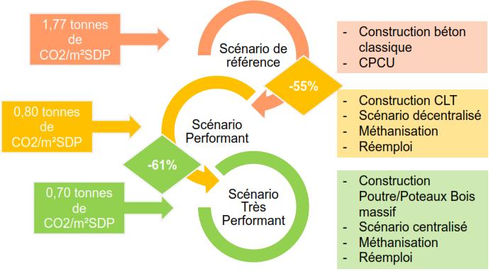 Émissions du quartier sur 50 ans, hors transport (ZAC Saint-Vincent-de-Paul)