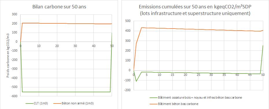 Comparaison carbone