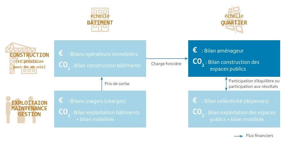 Au croisement des bilans carbone et financiers